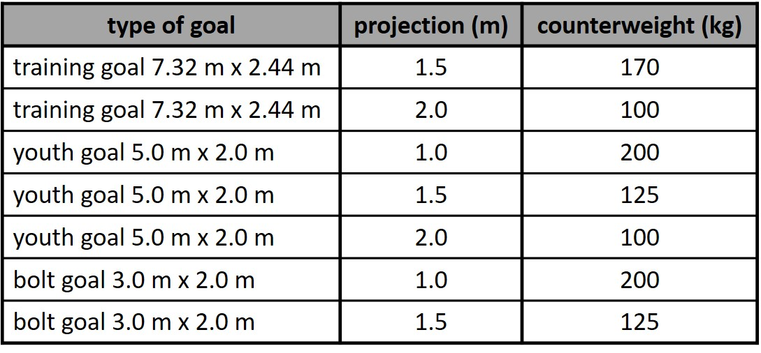 Counterweights for soccer goals according to DIN 748